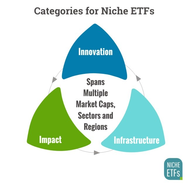 Niche ETF Categories
